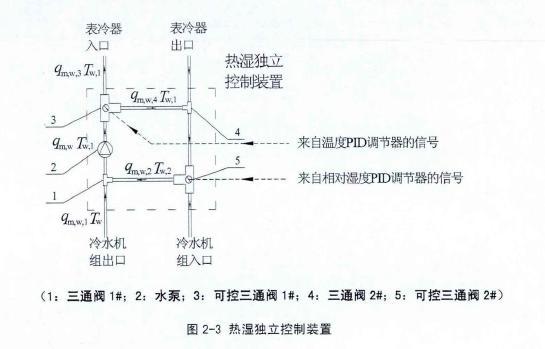 恒温恒湿空调系统设计流程