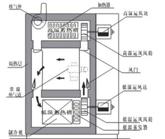 茂名空调电路板专用三箱式冷热冲击试验箱厂家价格